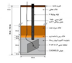 حفر چاه آرت با تائیدیه شرکت برق